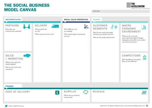 The Social Business Model Canvas - Young Foundation